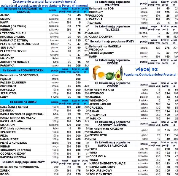 Popularne.OdchudzanieJestProste.pl-zestawienie-ile-kalorii-ma-produkt